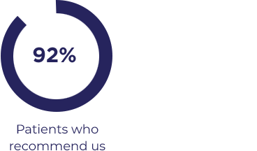 92 Percent of Patients Recommend Us. National Average is 72 Percent.
