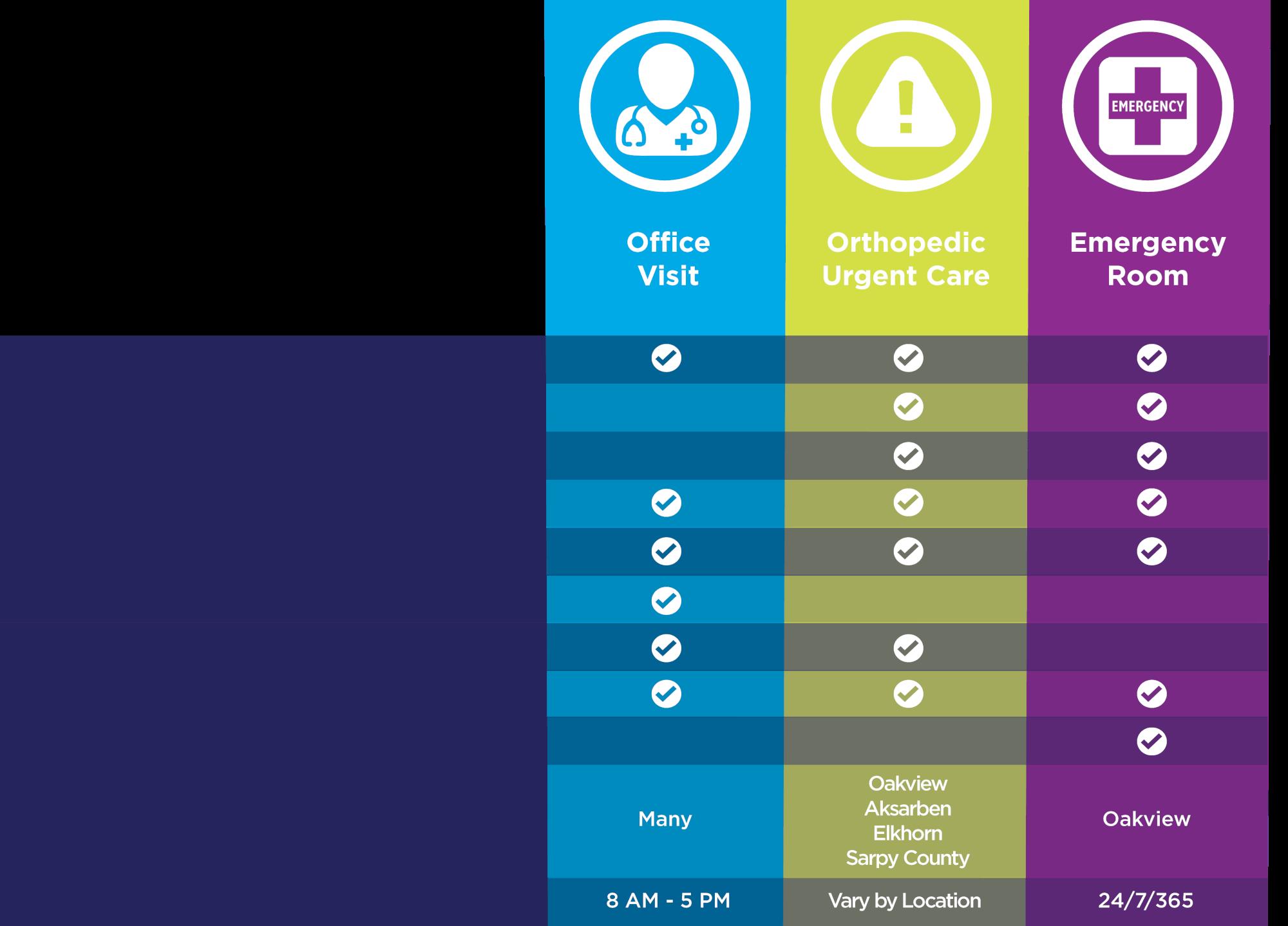 Office Visits vs. Urgent Care vs. Emergency Care