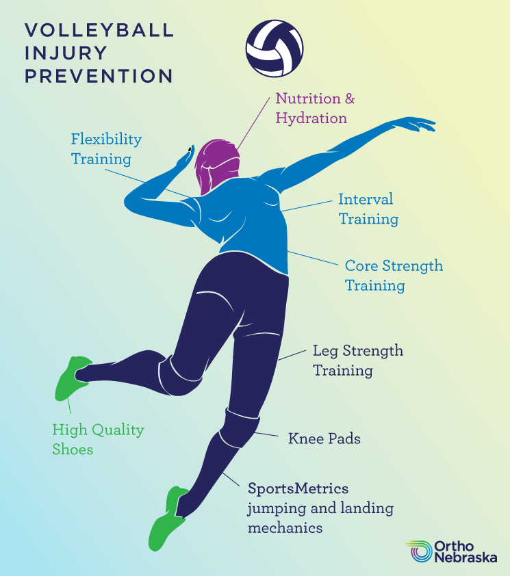 Volleyball Injury Prevention Infographic